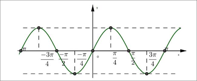 Đồ thị y=sin2x bài 4 trang 17 SGK lớp 11 Đại số và Giải Tích