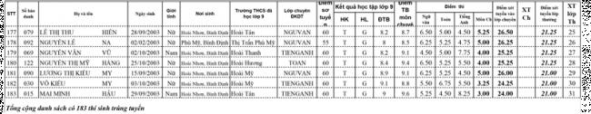 Điểm thi vào lớp 10 Trường THPT chuyên Chu Văn An năm 2018 trang 6