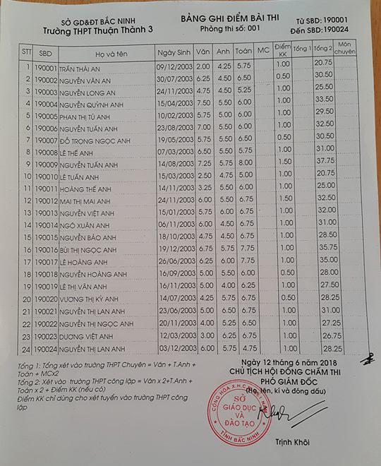 Điểm thi vào lớp 10 Trường THPT Thuận Thành 3 Bắc Ninh năm 2018 phòng 1