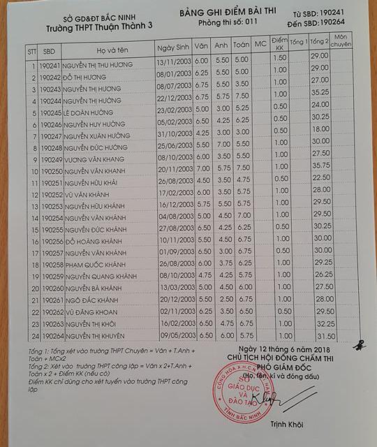Điểm thi vào lớp 10 Trường THPT Thuận Thành 3 Bắc Ninh năm 2018 phòng 11
