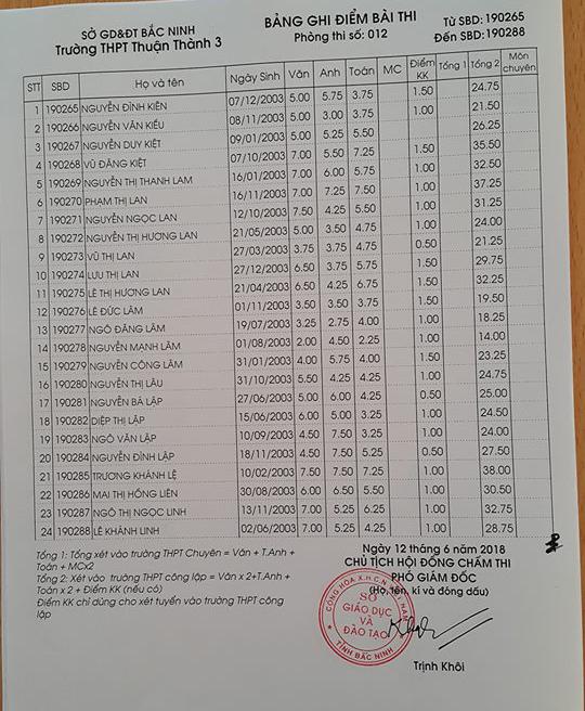 Điểm thi vào lớp 10 Trường THPT Thuận Thành 3 Bắc Ninh năm 2018 phòng 12