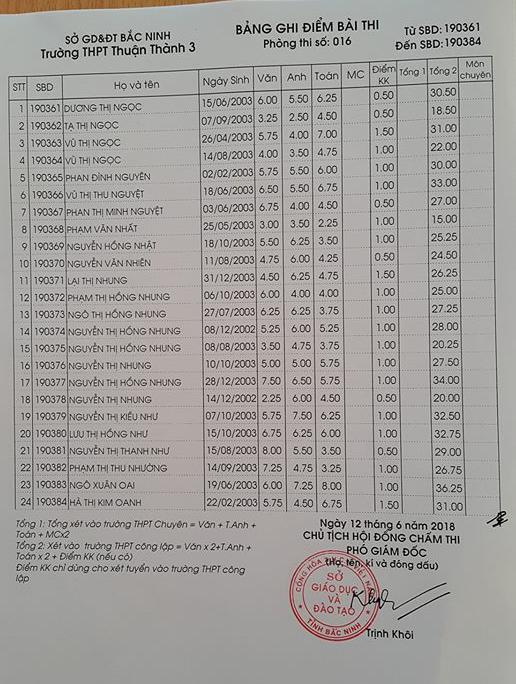 Điểm thi vào lớp 10 Trường THPT Thuận Thành 3 Bắc Ninh năm 2018 phòng 16