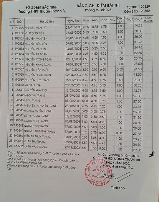 Điểm thi vào lớp 10 Trường THPT Thuận Thành 3 Bắc Ninh năm 2018 phòng 23