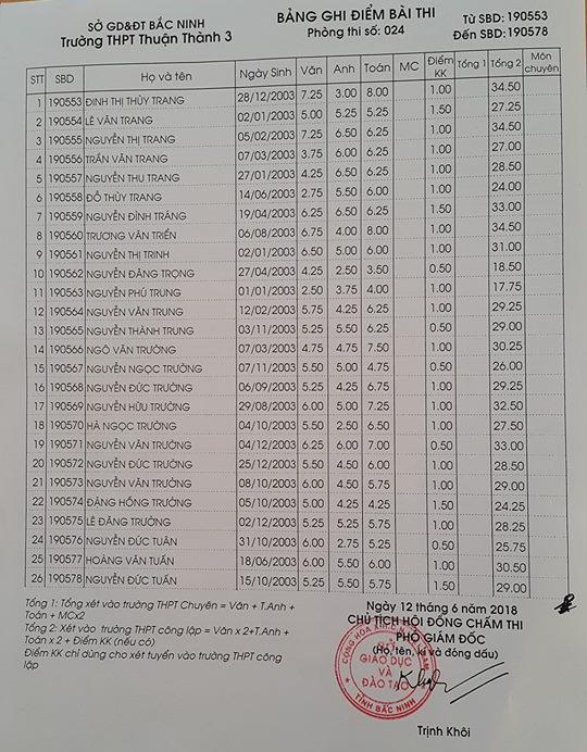 Điểm thi vào lớp 10 Trường THPT Thuận Thành 3 Bắc Ninh năm 2018 phòng 24