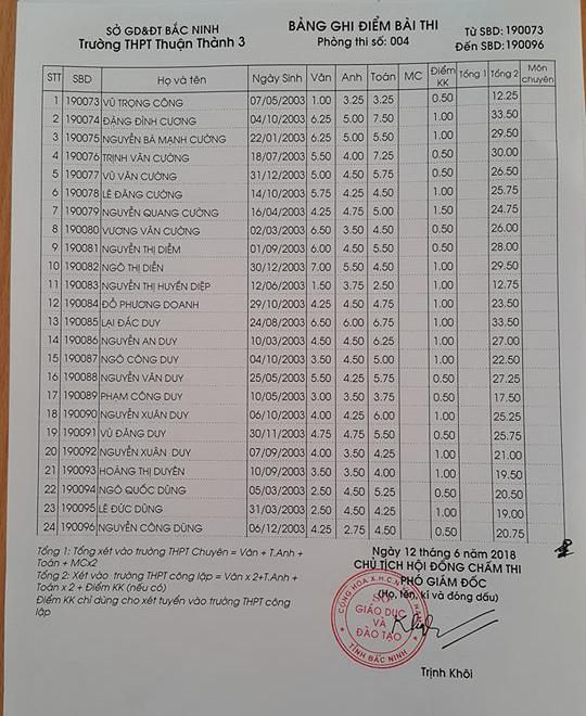 Điểm thi vào lớp 10 Trường THPT Thuận Thành 3 Bắc Ninh năm 2018 phòng 4
