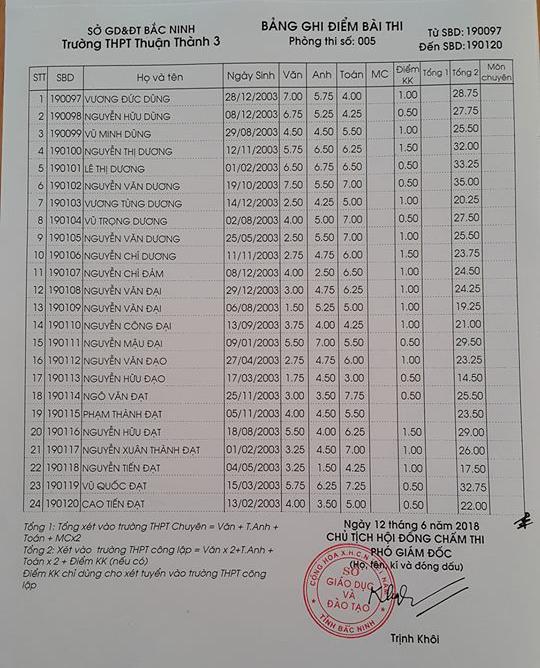Điểm thi vào lớp 10 Trường THPT Thuận Thành 3 Bắc Ninh năm 2018 phòng 5