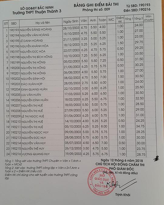 Điểm thi vào lớp 10 Trường THPT Thuận Thành 3 Bắc Ninh năm 2018 phòng 9