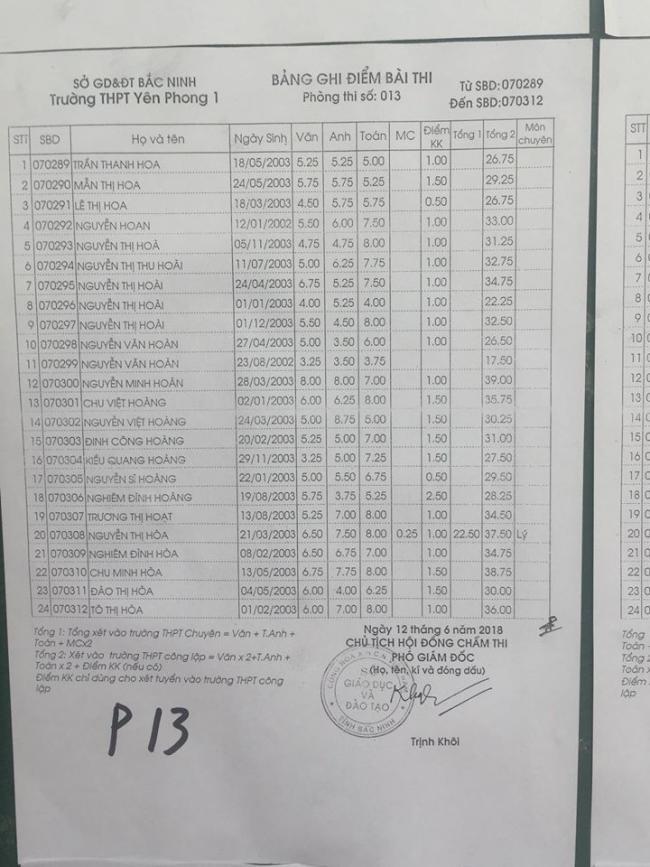 Điểm thi vào lớp 10 Trường Yên Phong 1 Bắc Ninh năm 2018 phòng 13