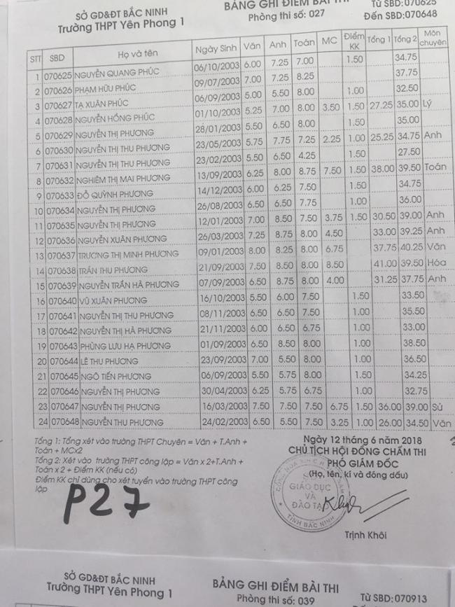 Điểm thi vào lớp 10 Trường Yên Phong 1 Bắc Ninh năm 2018 phòng 27