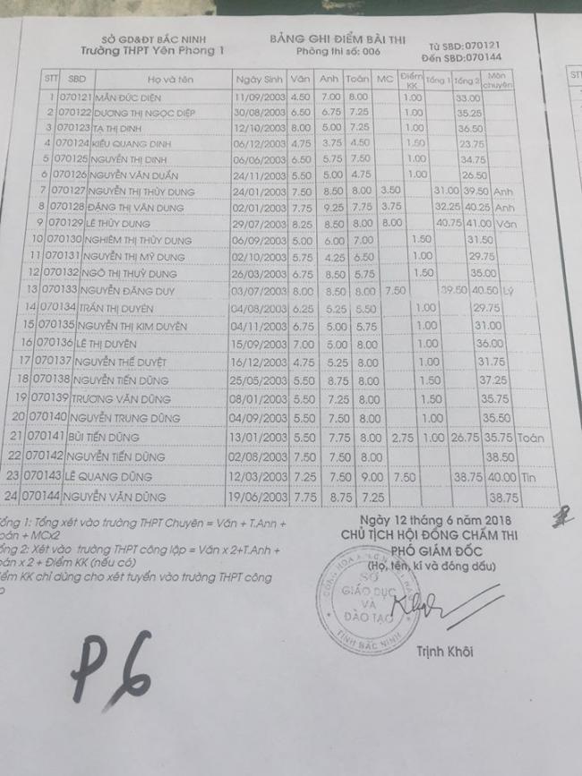 Điểm thi vào lớp 10 Trường Yên Phong 1 Bắc Ninh năm 2018 phòng 6