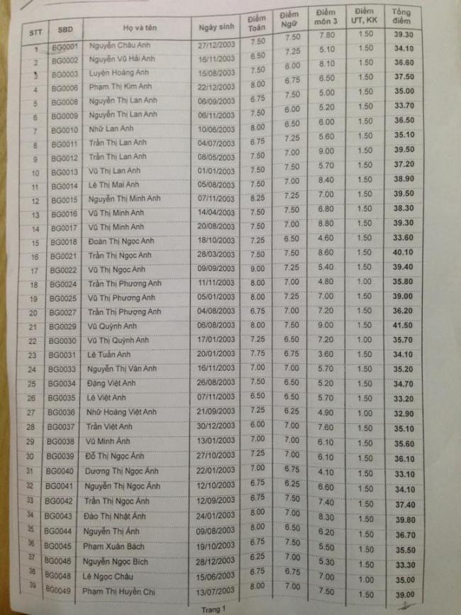 Danh sách trúng tuyển vào lớp 10 THPT Bình Giang 2018 trang 1