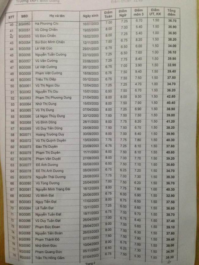 Danh sách trúng tuyển vào lớp 10 THPT Bình Giang 2018 trang 2
