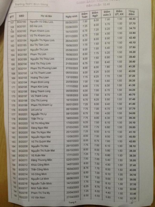 Danh sách trúng tuyển vào lớp 10 THPT Bình Giang 2018 trang 5