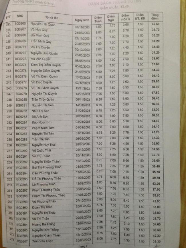 Danh sách trúng tuyển vào lớp 10 THPT Bình Giang 2018 trang 7
