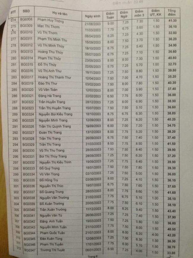 Danh sách trúng tuyển vào lớp 10 THPT Bình Giang 2018 trang 8