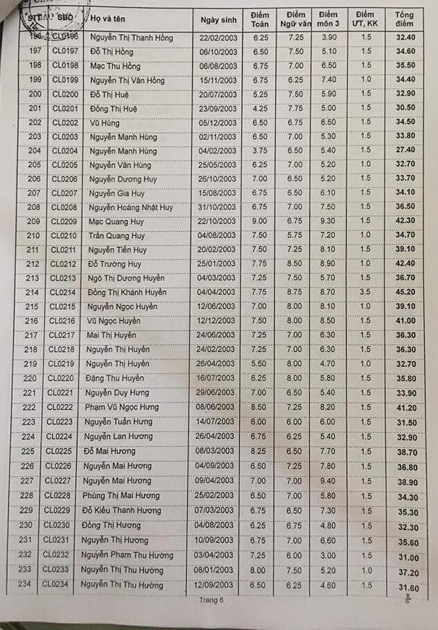 Điểm thi vào lớp 10 trường THPT Chí Linh 2018 trang 6