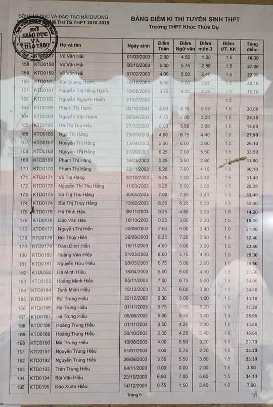 Điểm thi vào lớp 10 trường THPT Khúc Thừa Dụ 2018 trang 5