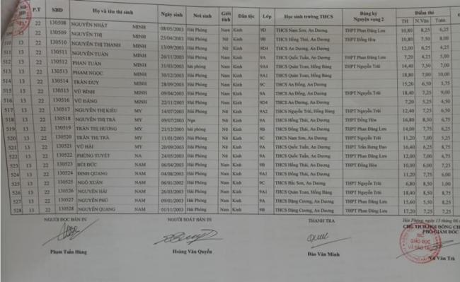 bảng điểm vào lớp 10 THPT An Dương 2018 trang 16