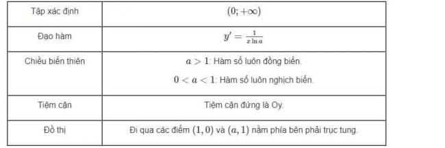 Đáp án bài 3 trang 90 sgk giải tích lớp 12 phần 2