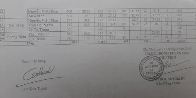 điểm chuẩn vào lớp 10 năm học 2018-2019 tỉnh Cần Thơ 2
