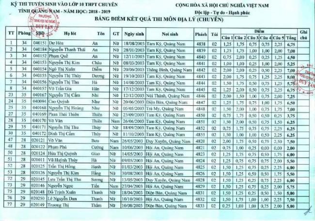Điểm thi vào 10 môn Địa lý chuyên trường THPT Chuyên Quảng Nam  1