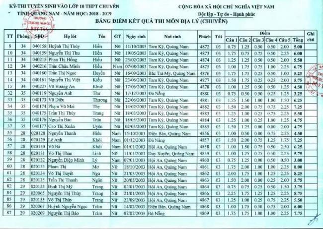 Điểm thi vào 10 môn Địa lý chuyên trường THPT Chuyên Quảng Nam 2