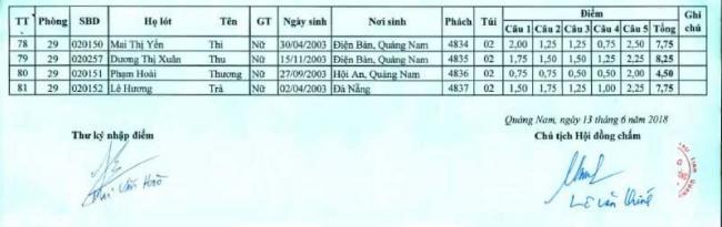 Điểm thi vào 10 môn Địa lý chuyên trường THPT Chuyên Quảng Nam 4