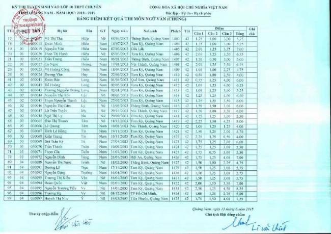 Điểm thi vào 10 môn Văn chung THPT Chuyên Quảng Nam 16