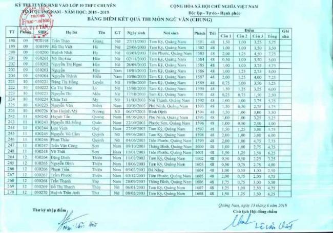 Điểm thi vào 10 môn Văn chung THPT Chuyên Quảng Nam 17