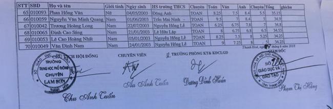 DS trúng tuyển vào 10 THPT chuyên Lam Sơn Thanh Hóa 2018 5