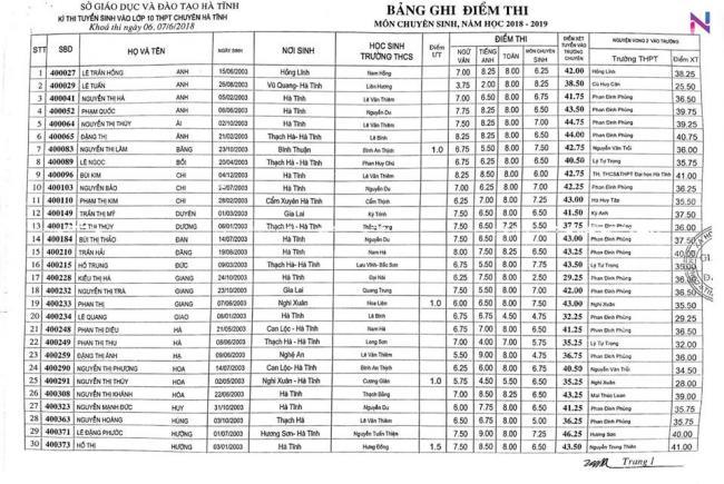 Điểm thi vào 10 chuyên Hà Tĩnh năm 2018 môn sinh 1