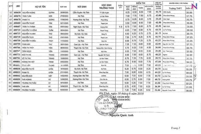 Điểm thi vào 10 chuyên Hà Tĩnh năm 2018 môn sinh 3