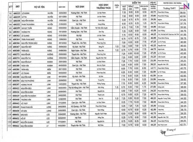 Điểm thi vào 10 chuyên Hà Tĩnh năm 2018 chuyên toán 4