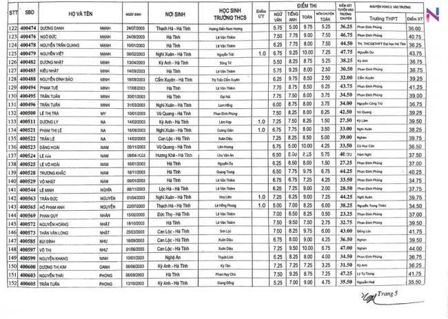 Điểm thi vào 10 chuyên Hà Tĩnh năm 2018 chuyên toán 5