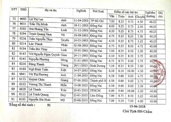 Danh sách trúng tuyển vào 10 chuyên Đồng Nai 2018 lớp thường2