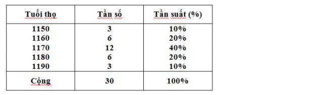 Đáp án bài 1 trang 113 sgk đại số lớp 10