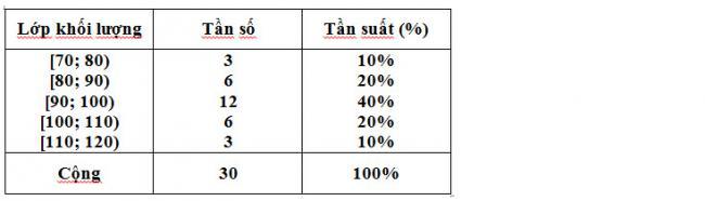 Đáp án bài 2 trang 118 sgk đại số lớp 10