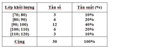 Giải toán Đại Số lớp 10 Bài 3 trang 113 sgk