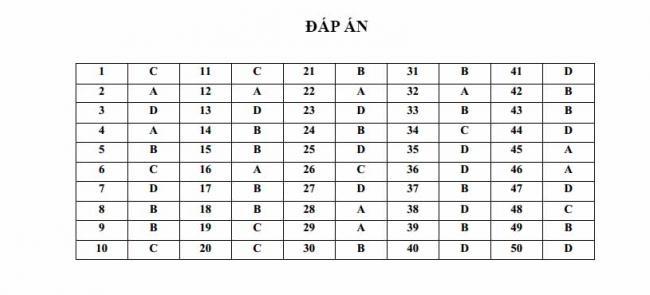 Đáp án đề thi thử môn Anh thptqg năm 2018 trường THPT Lộc Phát Lâm Đồng