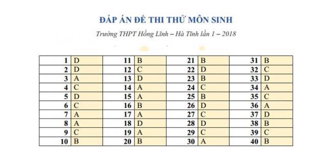 Đáp án Đề thi thử môn Sinh thptqg năm 2018 trường Hồng Lĩnh – Hà Tĩnh