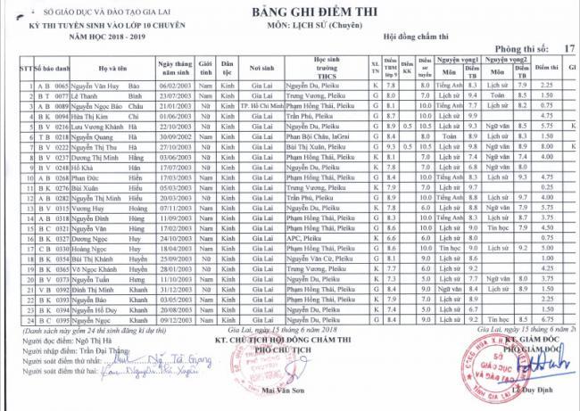 Điểm thi vào 10 chuyên Sử thpt chuyên Gia Lai năm 2018 phòng 17