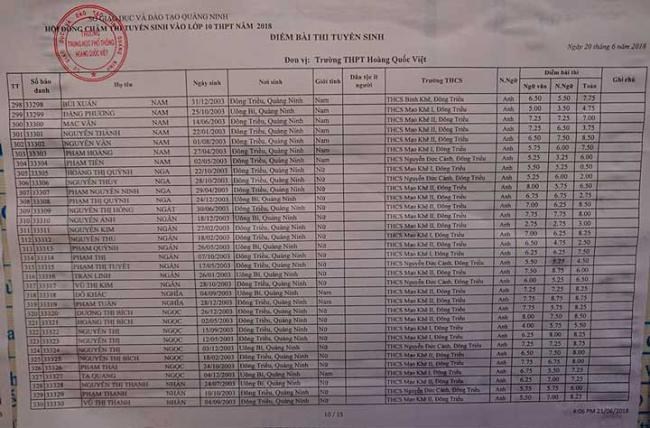 trang 10 bảng điểm thi vào 10 THPT Hoàng Quốc Việt 2018