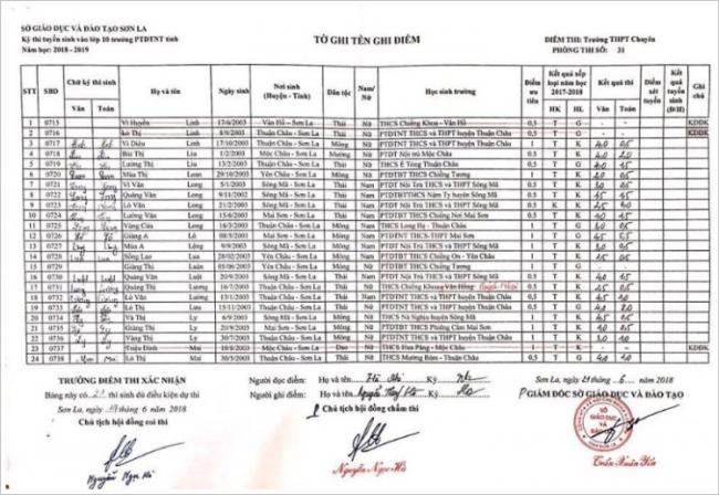 Điểm thi vào 10 trường PTDTNT tỉnh Sơn La năm 2018 phòng 11