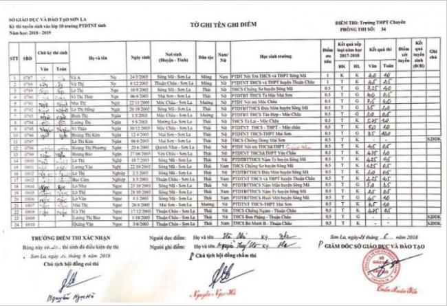 Điểm thi vào 10 trường PTDTNT tỉnh Sơn La năm 2018 phòng 13