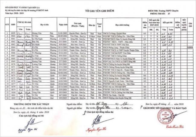 Điểm thi vào 10 trường PTDTNT tỉnh Sơn La năm 2018 phòng 15