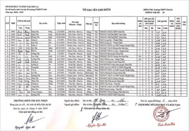 Điểm thi vào 10 trường PTDTNT tỉnh Sơn La năm 2018 phòng 17