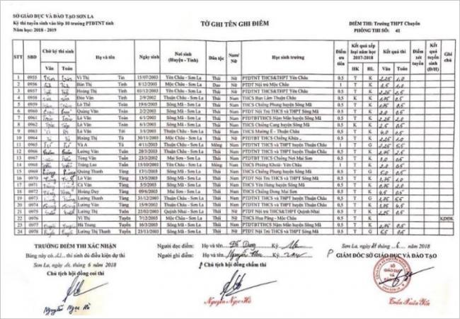 Điểm thi vào 10 trường PTDTNT tỉnh Sơn La năm 2018 phòng 19