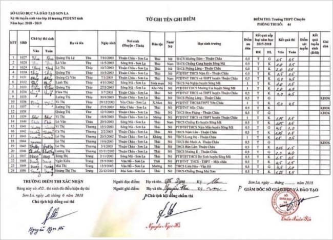 Điểm thi vào 10 trường PTDTNT tỉnh Sơn La năm 2018 phòng 22