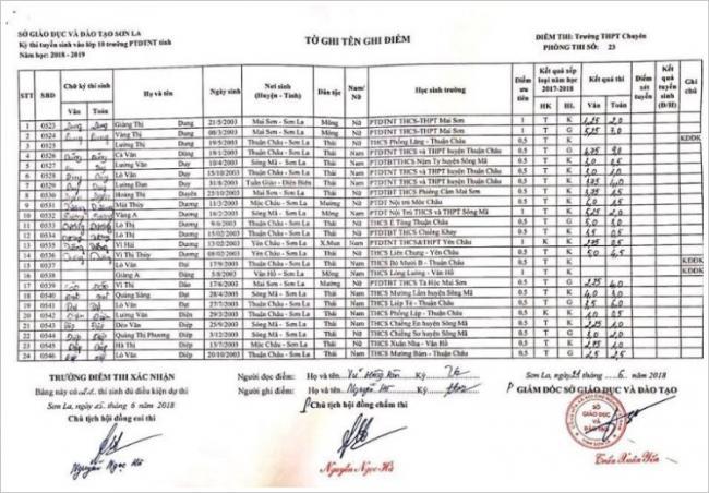 Điểm thi vào 10 trường PTDTNT tỉnh Sơn La năm 2018 phòng 3