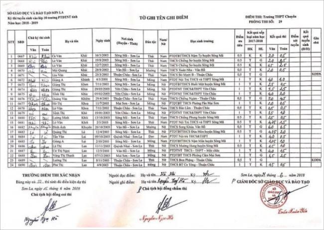 Điểm thi vào 10 trường PTDTNT tỉnh Sơn La năm 2018 phòng 9